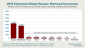 China, or, Why the US Needs to Continue in the New  START Nuclear Weapons Treaty With Russia